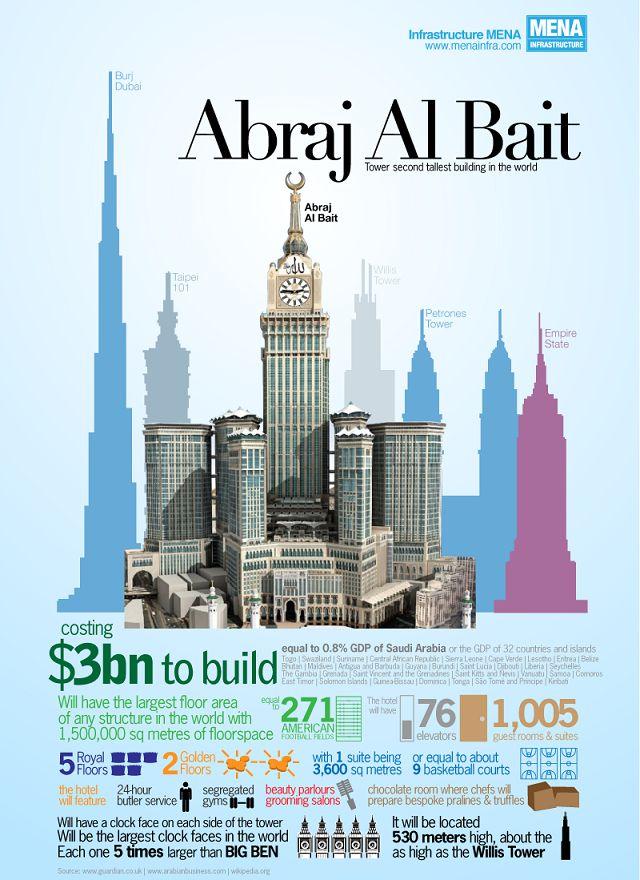 Le super hôtel «Mecca Clock Tower»