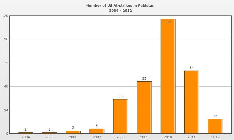 attaques américaines au Pakistan