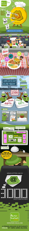 Infographie_Parishalal_2012