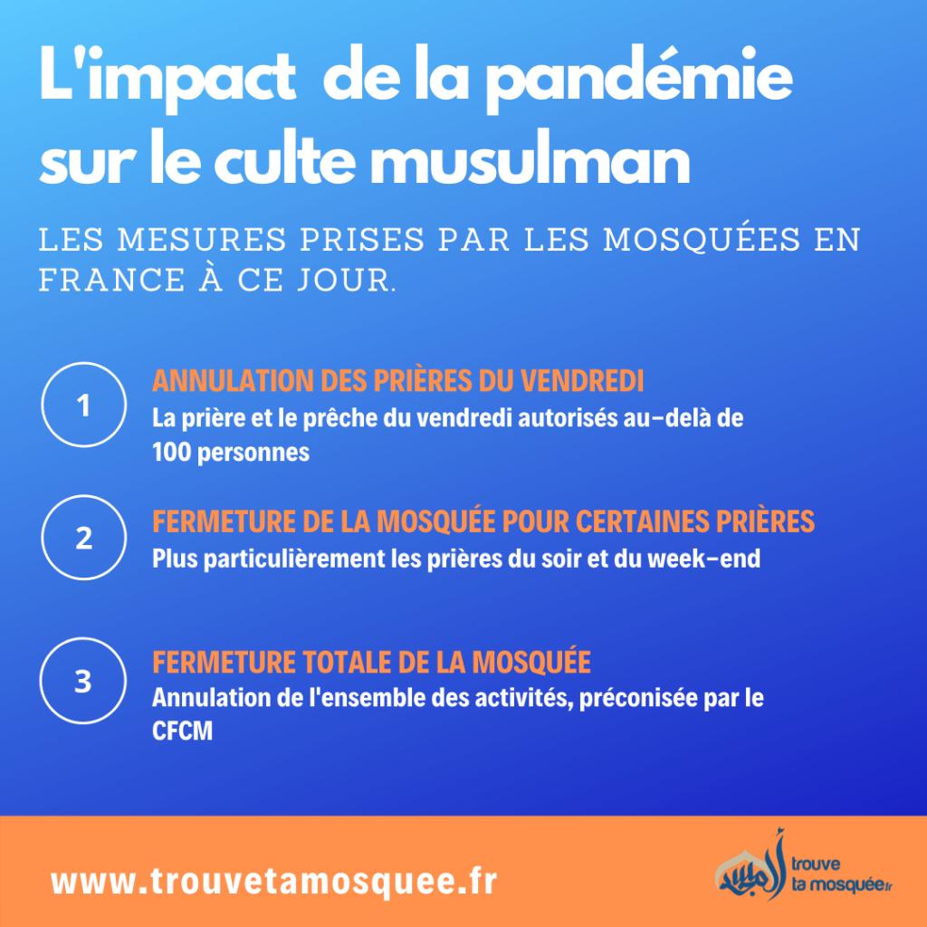 L'impact de la pandémie Coronavirus sur le culte musulman et les mosquée de France